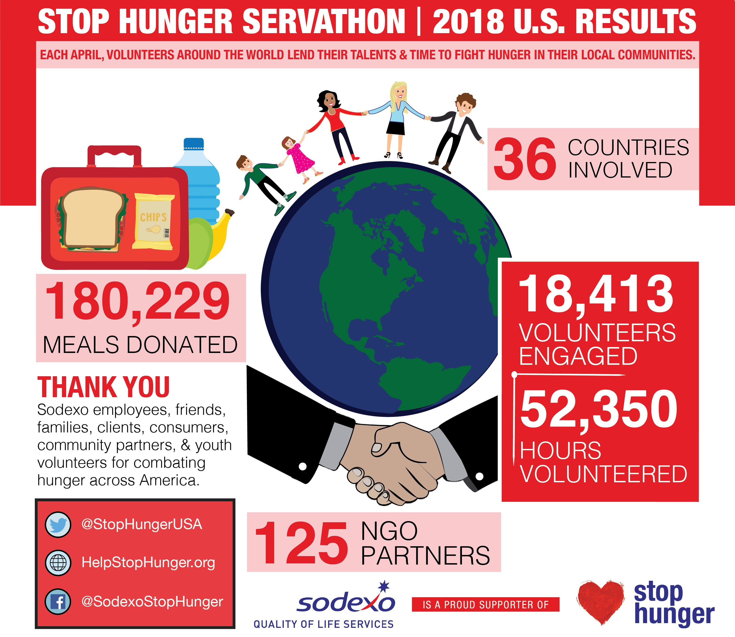 FINAL_2018 Servathon Results Infographic-01.jpg