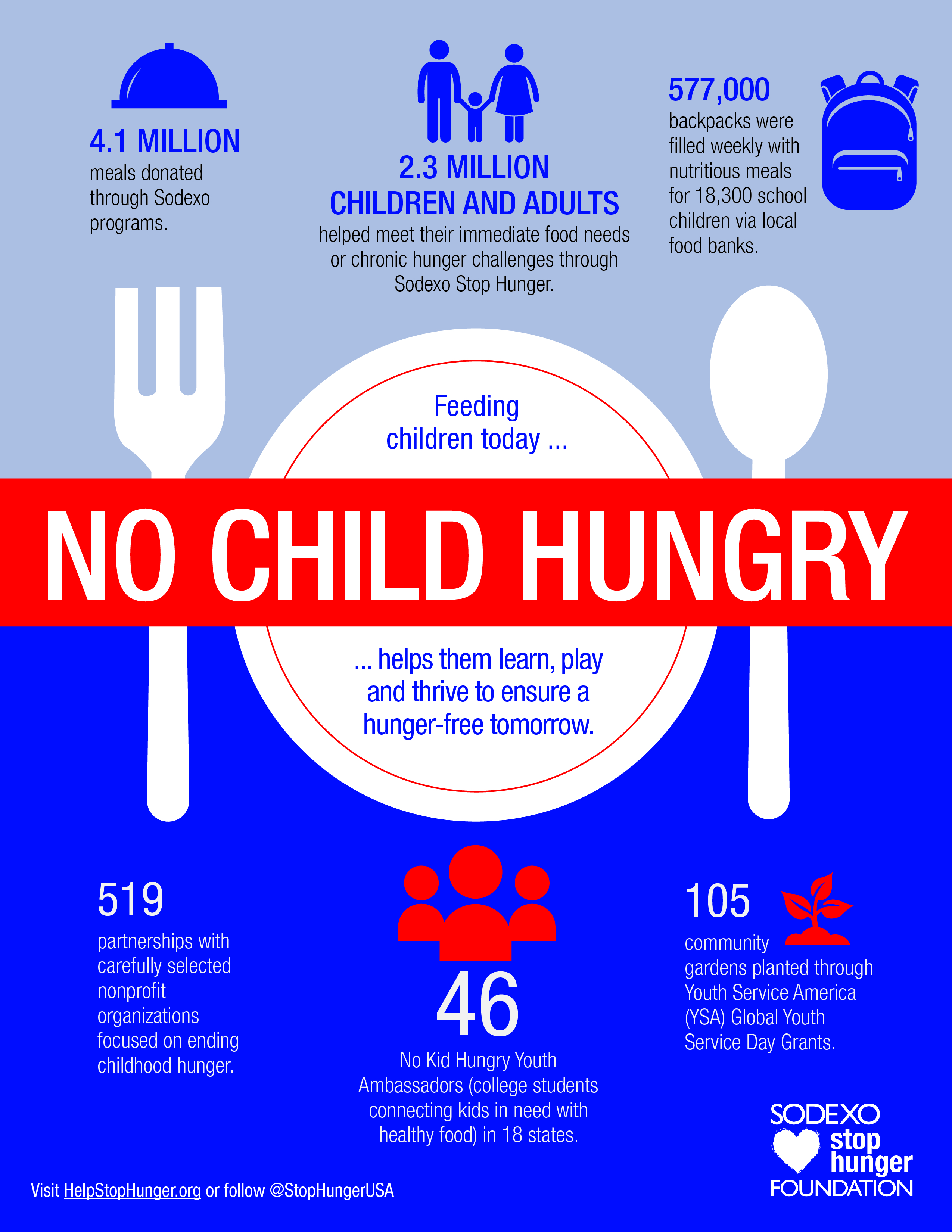 Stop Hunger Impact Report Infographic