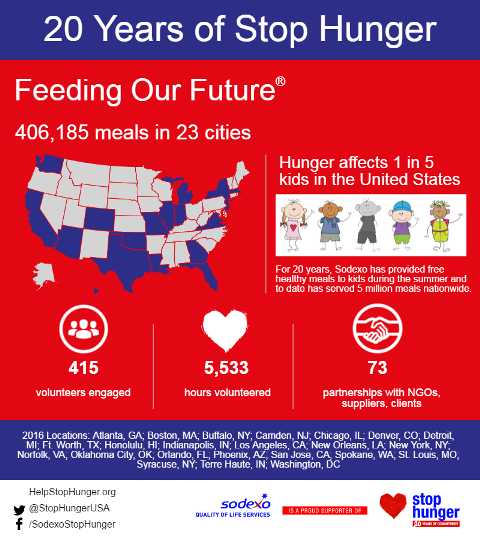 Feeding Our Future Infographic 2016 sm.png