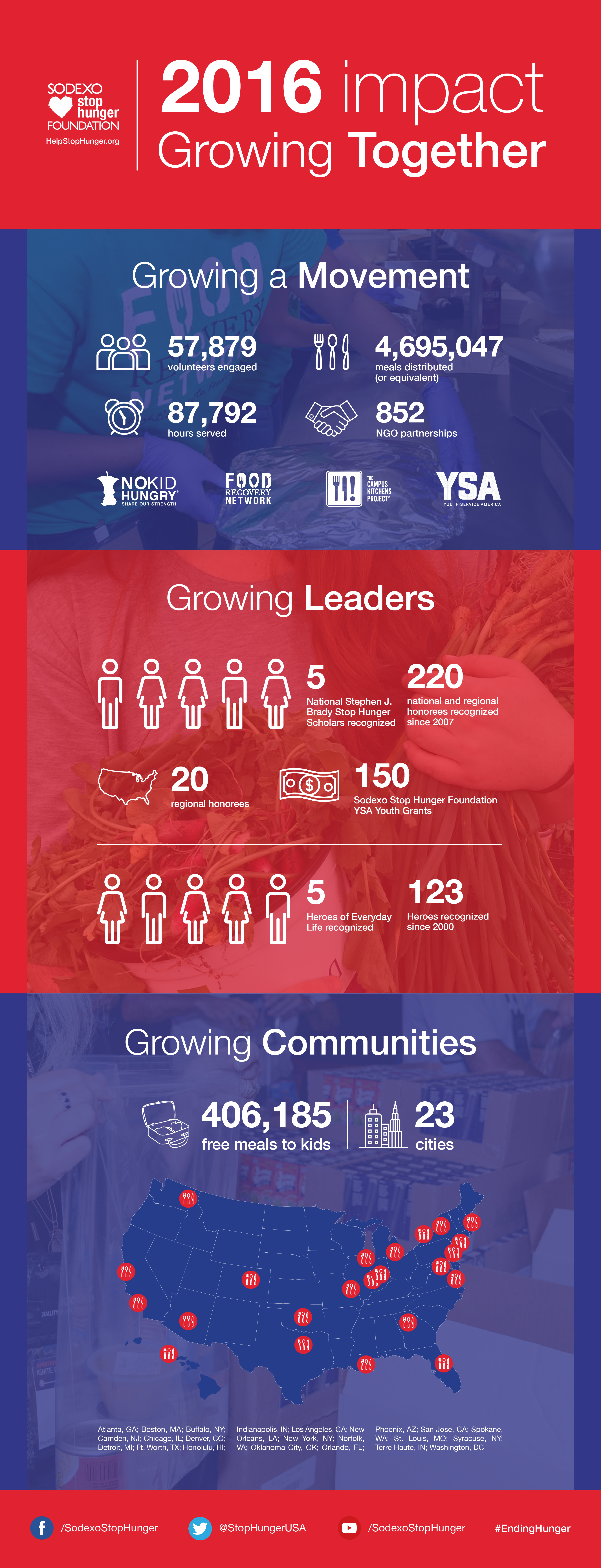 Sodexo Stop Hunger Foundation 2016 Impact Report Infographic.png